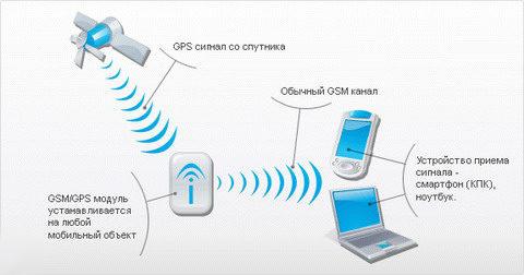 GPS слежение за авто