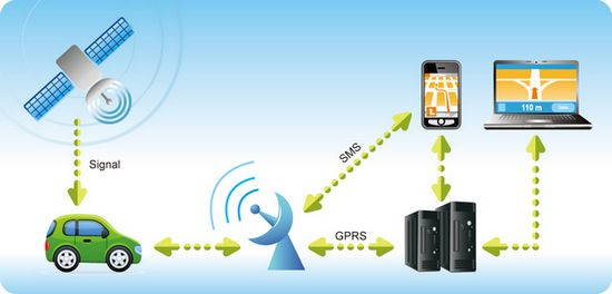 работа трекера GPS