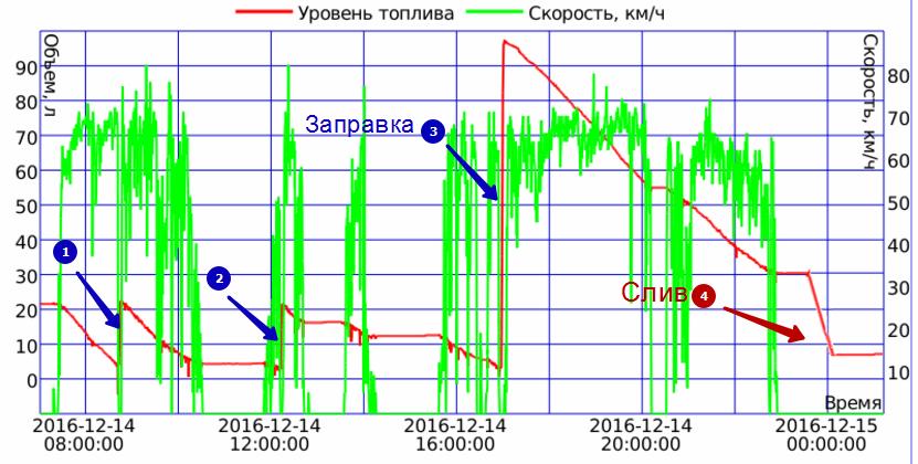 grafik-topliva-dlya-stati