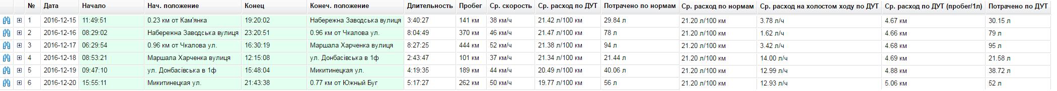 Отчет подробный по поездкам с контролем топлива