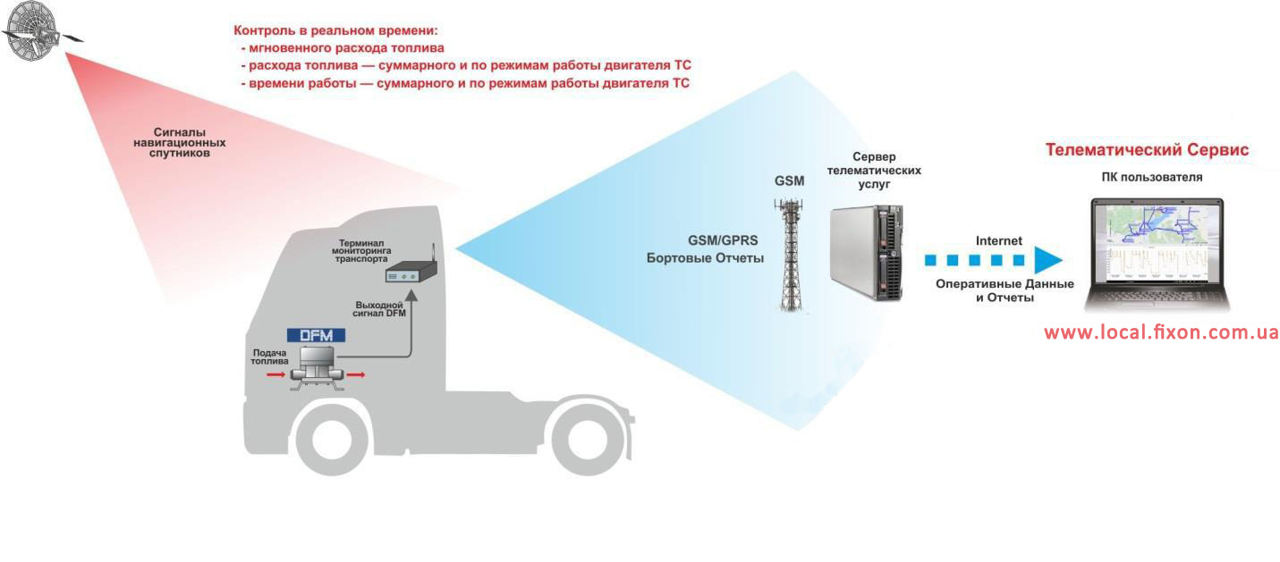 rashodomer-v-gps-monitoringu