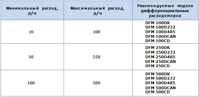 vyibor-dfm-rashodomera