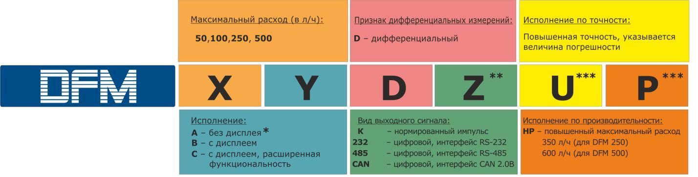 markirovka-rashodomerov-topliva-dfm
