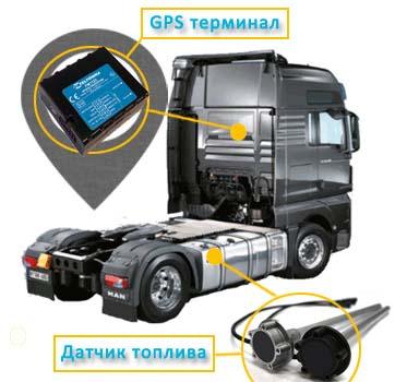 Контроль расхода топлива | GPS мониторинг транспорта
