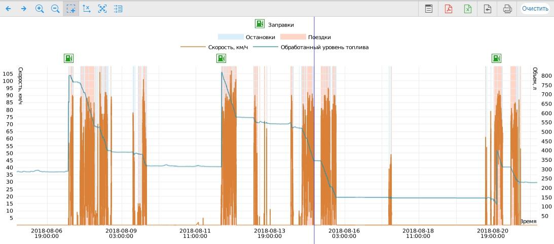 Красивые графики показаний топлива по GPS мониторингу