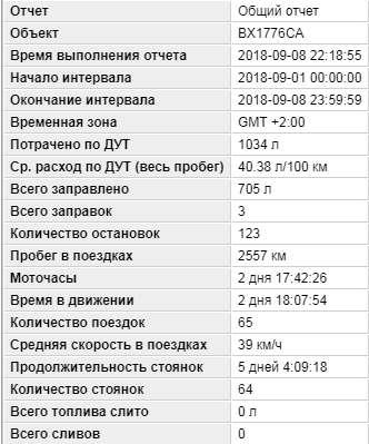 Статистика отчёта GPS мониторинга