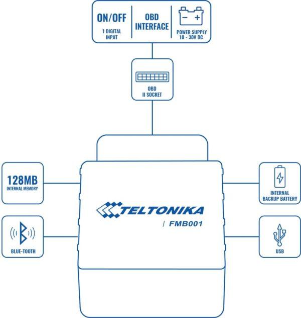 Схема GPS трекера OBD2 FMB001