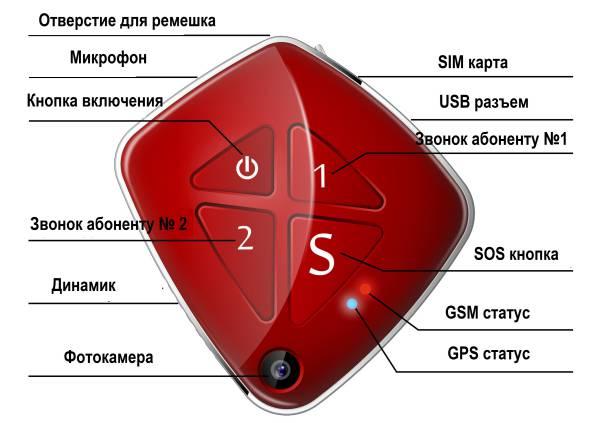 Диаграма GPS трекера с фотокамерой