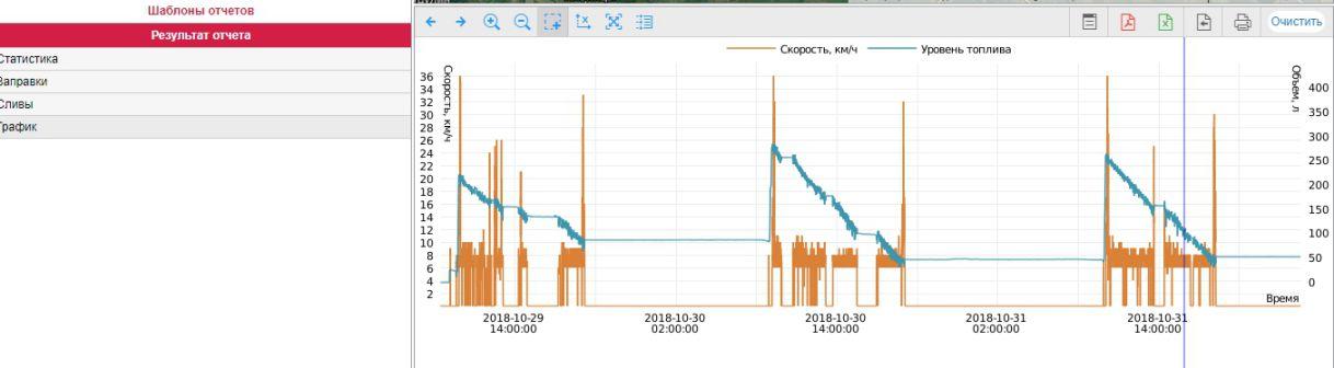 График топлива на ХТЗ-150